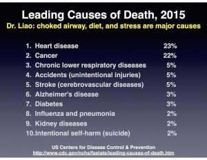 Leading Cause of Death 2015